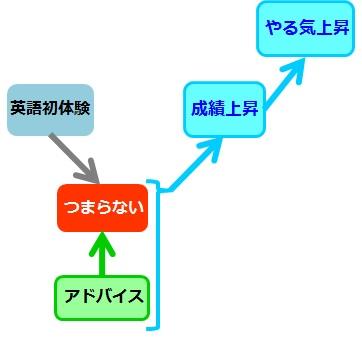 英語勉強はじめ