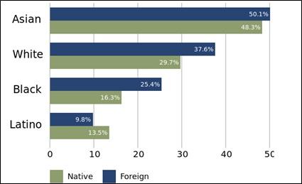 人種大学進学率