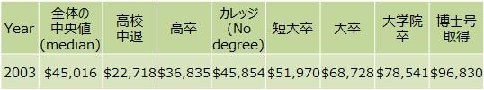 教育と収入