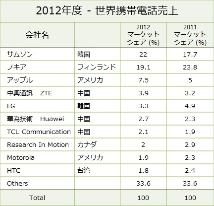 Cell Phone Vendors 2012 ranking