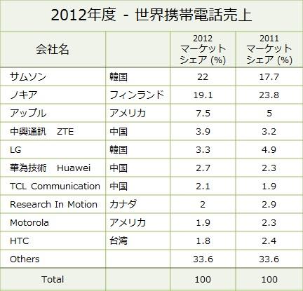 Cell Phone Vendors 2012 ranking
