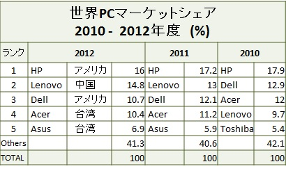 PC - world market share 2010 - 2012